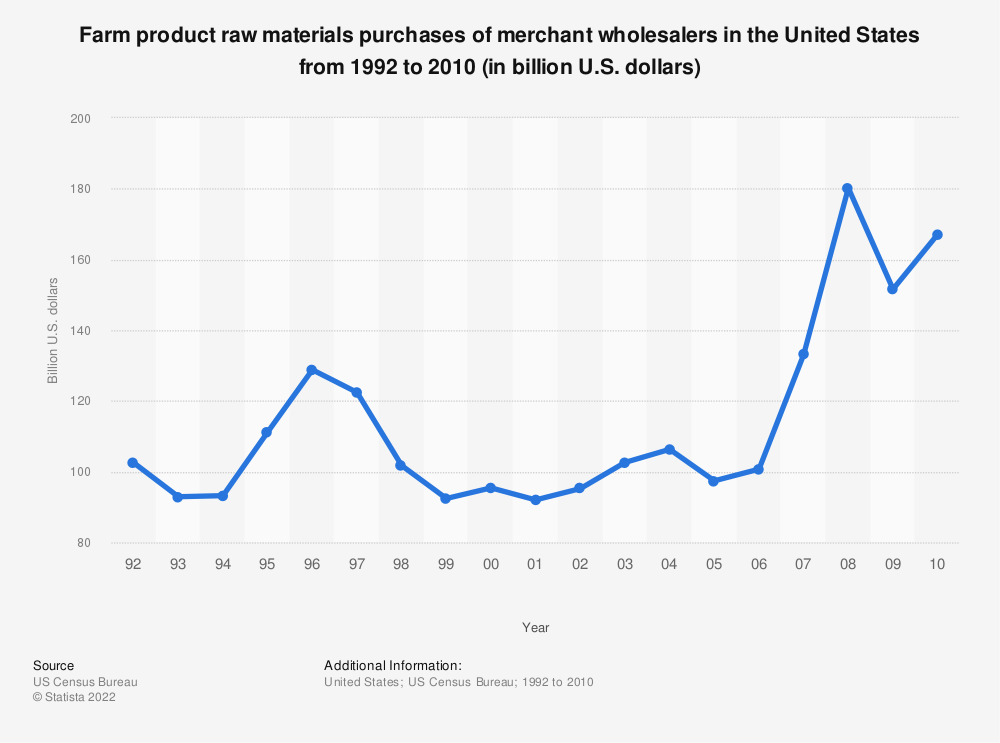 Statistic: Farm product raw materials purchases of merchant wholesalers in the United States from 1992 to 2010 (in billion U.S. dollars) | Statista
