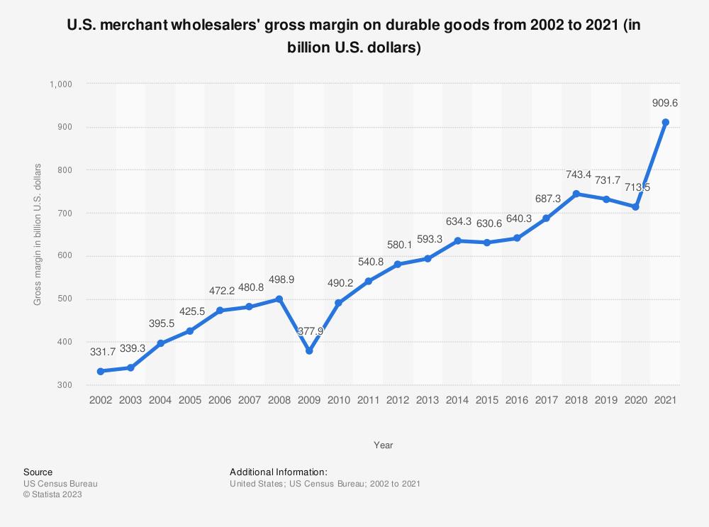 Statistic: U.S. merchant wholesalers' gross margin on durable goods from 2002 to 2019 (in billion U.S. dollars)   Statista