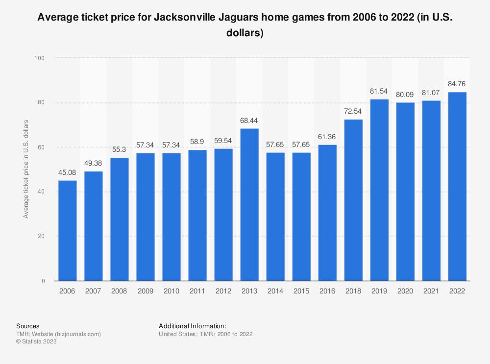 U2022 Jacksonville Jaguars Average Ticket Price 2006 2018   Statistic