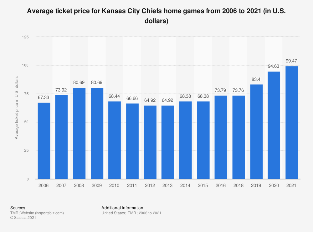 Statistic: Average ticket price for Kansas City Chiefs home games from 2006 to 2019 (in U.S. dollars)* | Statista