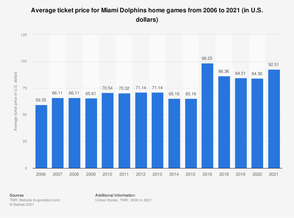 Statistic: Average ticket price for Miami Dolphins home games from 2006 to 2019 (in U.S. dollars)* | Statista