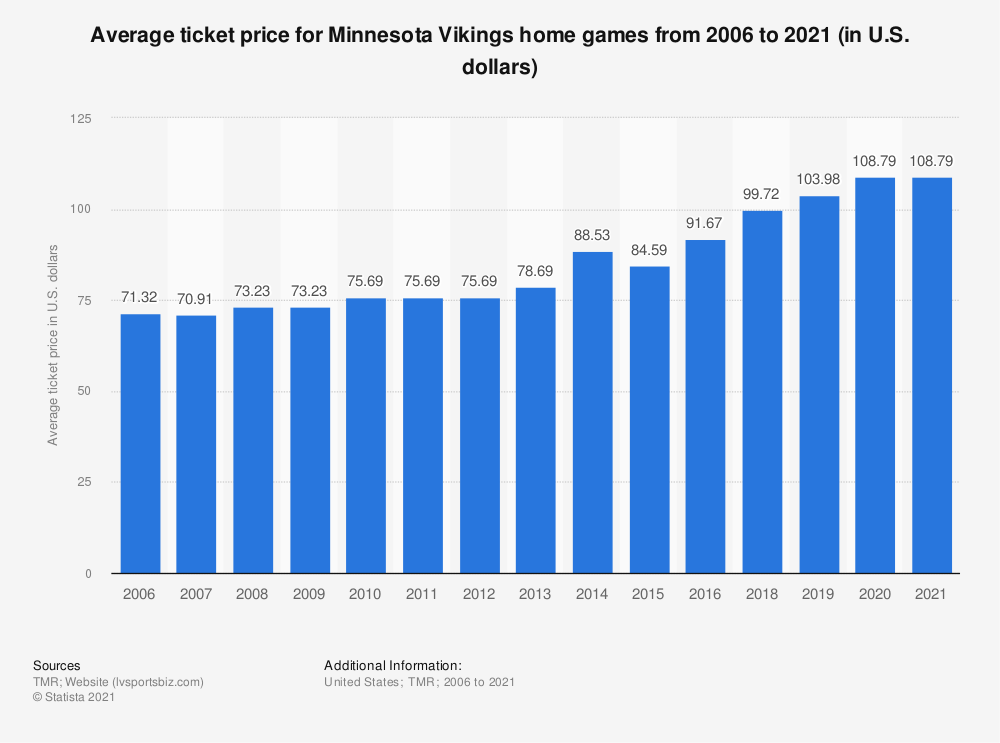 Statistic: Average ticket price for Minnesota Vikings home games from 2006 to 2019 (in U.S. dollars)* | Statista