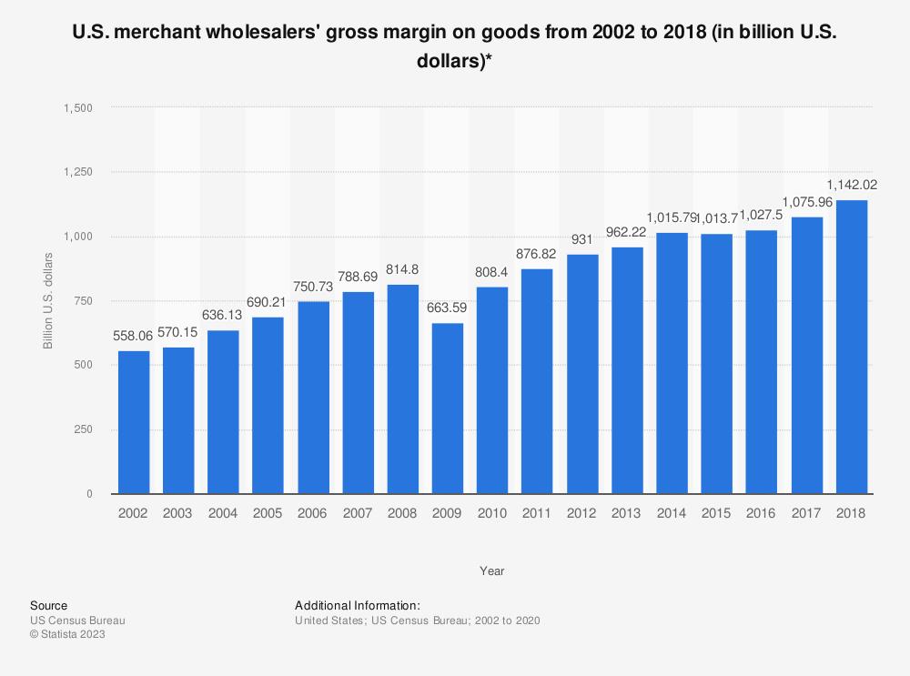 Statistic: U.S. merchant wholesalers' gross margin on goods from 2002 to 2017 (in billion U.S. dollars)* | Statista