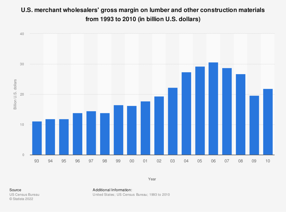 Statistic: U.S. merchant wholesalers' gross margin on lumber and other construction materials from 1993 to 2010 (in billion U.S. dollars) | Statista