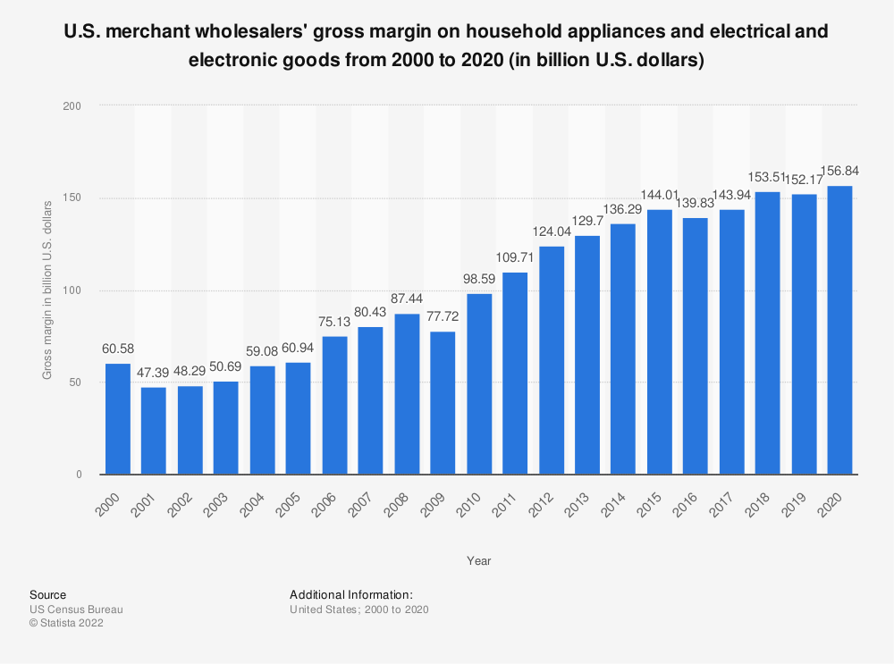 Statistic: U.S. merchant wholesalers' gross margin on household appliances and electrical and electronic goods from 2000 to 2018 (in billion U.S. dollars) | Statista