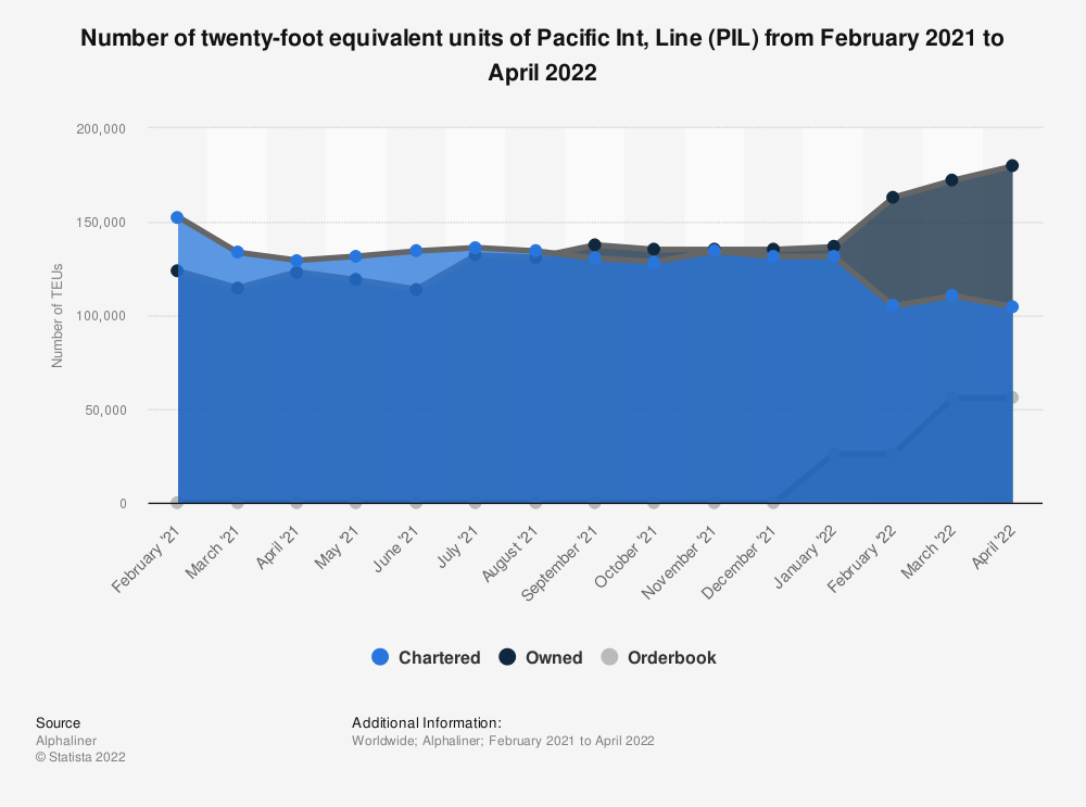 Statistic: Pacific Int. Line's number of twenty-foot equivalent units as of January 08, 2020 | Statista