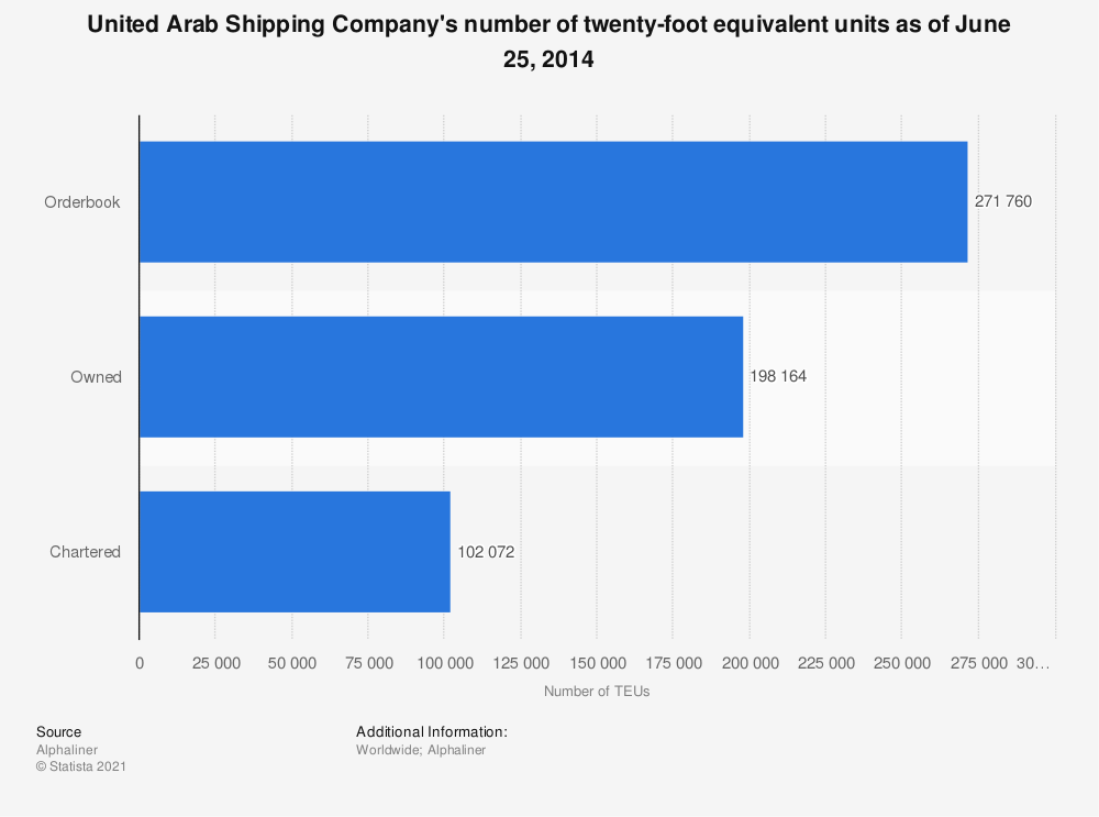 Statistic: United Arab Shipping Company's number of twenty-foot equivalent units as of June 25, 2014 | Statista