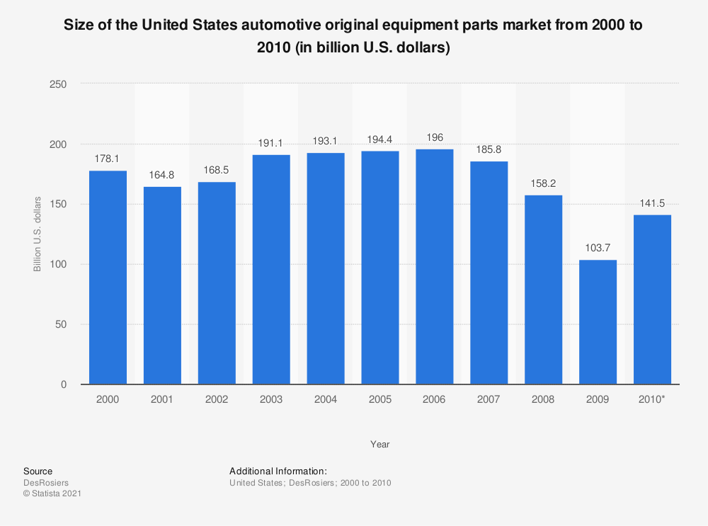 Statistic: Size of the United States automotive original equipment parts market from 2000 to 2010 (in billion U.S. dollars) | Statista