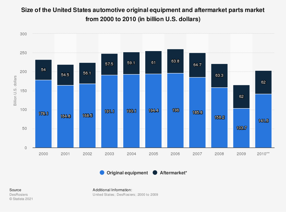 Statistic: Size of the United States automotive original equipment and aftermarket parts market from 2000 to 2010 (in billion U.S. dollars) | Statista