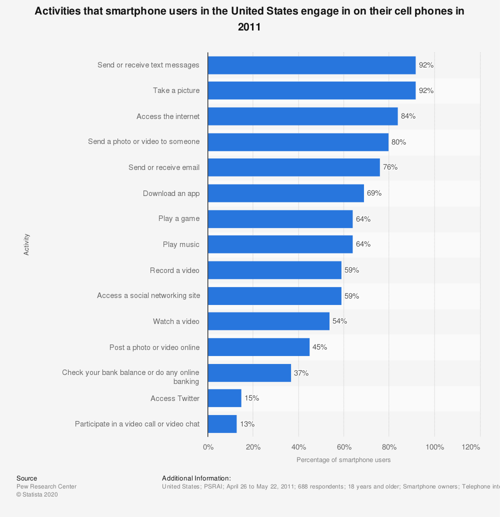 Statistic: Activities that smartphone users in the United States engage in on their cell phones in 2011 | Statista