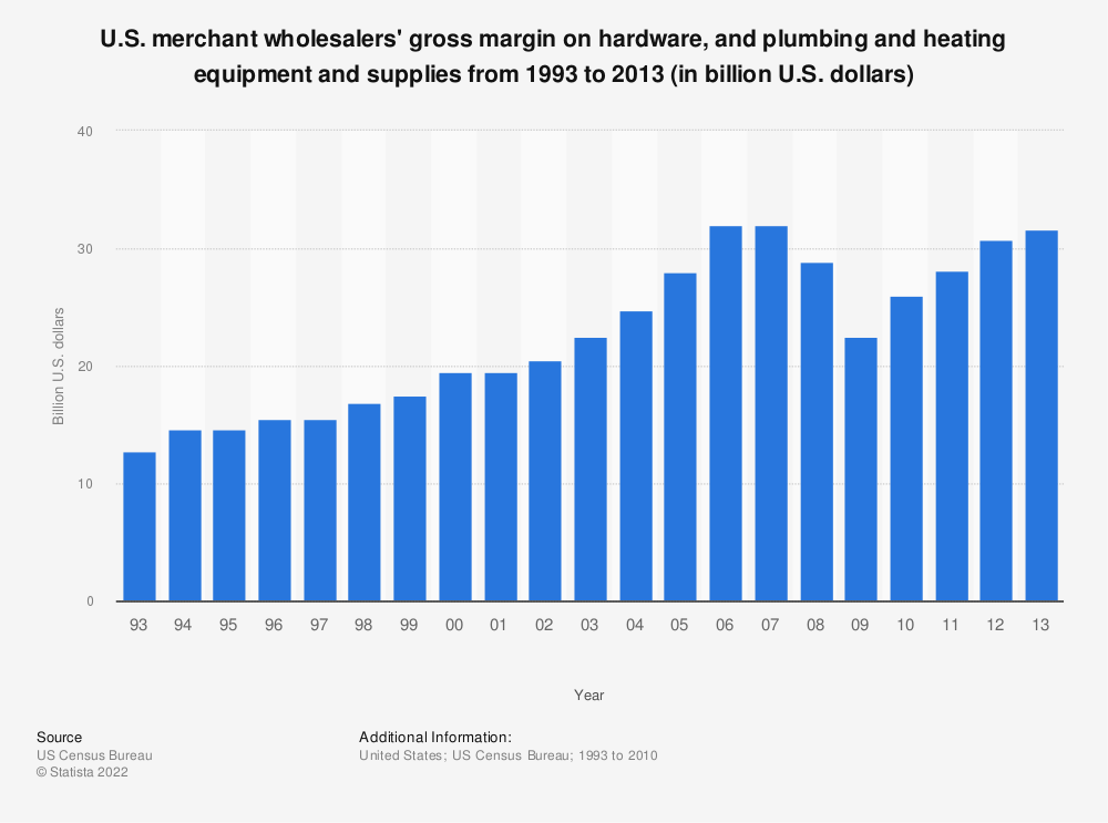 Statistic: U.S. merchant wholesalers' gross margin on hardware, and plumbing and heating equipment and supplies from 1993 to 2013 (in billion U.S. dollars) | Statista