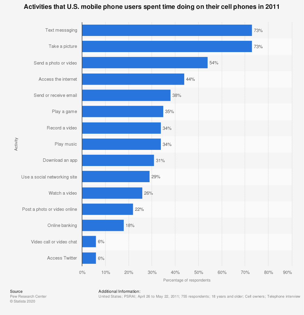 Statistic: Activities that U.S. mobile phone users spent time doing on their cell phones in 2011   Statista