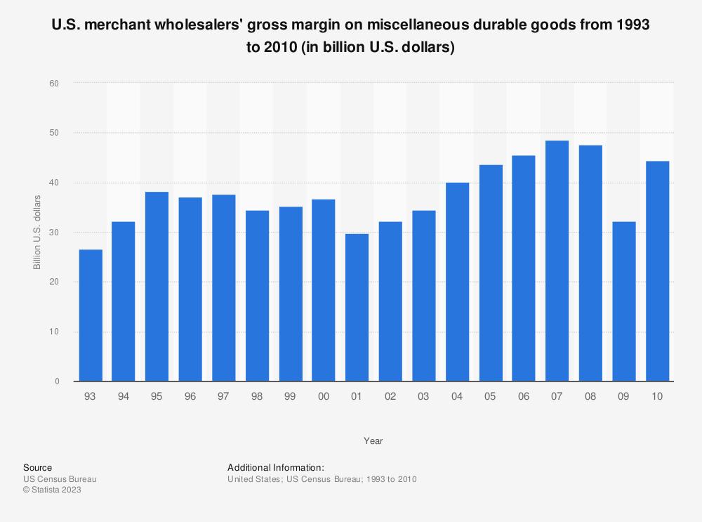 Statistic: U.S. merchant wholesalers' gross margin on miscellaneous durable goods from 1993 to 2010 (in billion U.S. dollars) | Statista