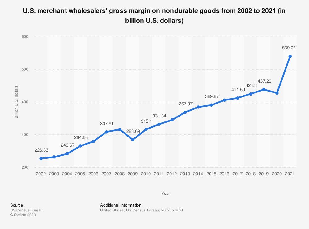 Statistic: U.S. merchant wholesalers' gross margin on nondurable goods from 2002 to 2017 (in billion U.S. dollars) | Statista