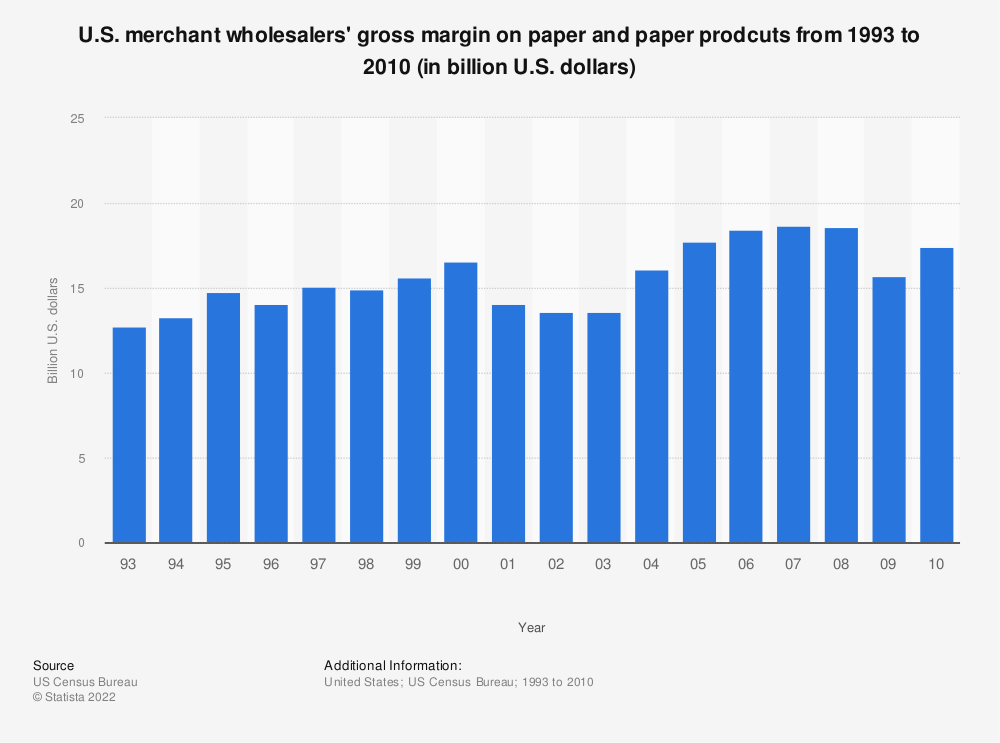 Statistic: U.S. merchant wholesalers' gross margin on paper and paper prodcuts from 1993 to 2010 (in billion U.S. dollars) | Statista