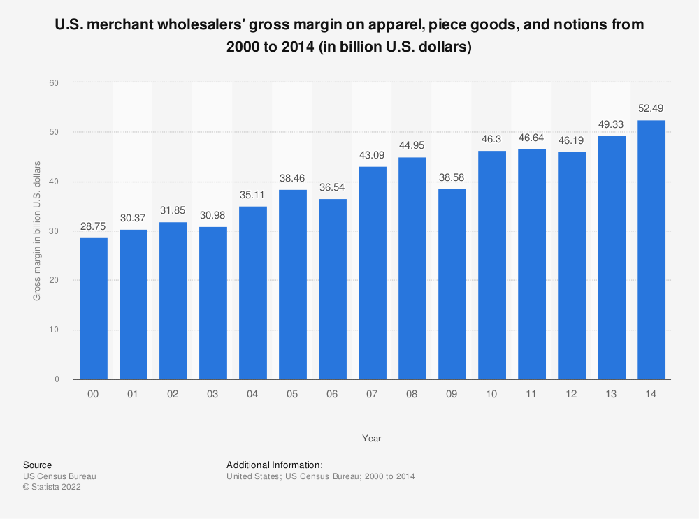 Statistic: U.S. merchant wholesalers' gross margin on apparel, piece goods, and notions from 2000 to 2014 (in billion U.S. dollars) | Statista