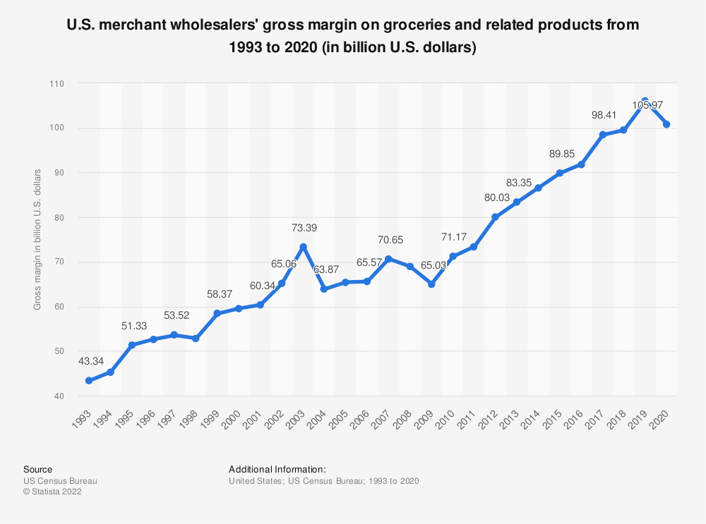Statistic: U.S. merchant wholesalers' gross margin on groceries and related products from 1993 to 2017 (in billion U.S. dollars) | Statista