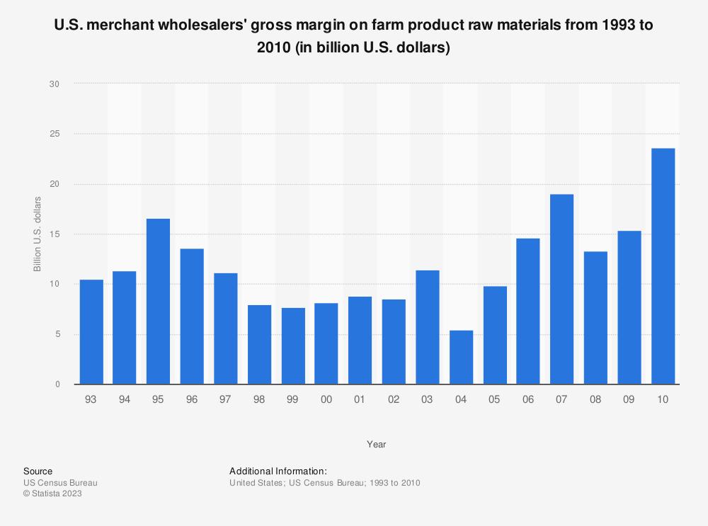 Statistic: U.S. merchant wholesalers' gross margin on farm product raw materials from 1993 to 2010 (in billion U.S. dollars) | Statista