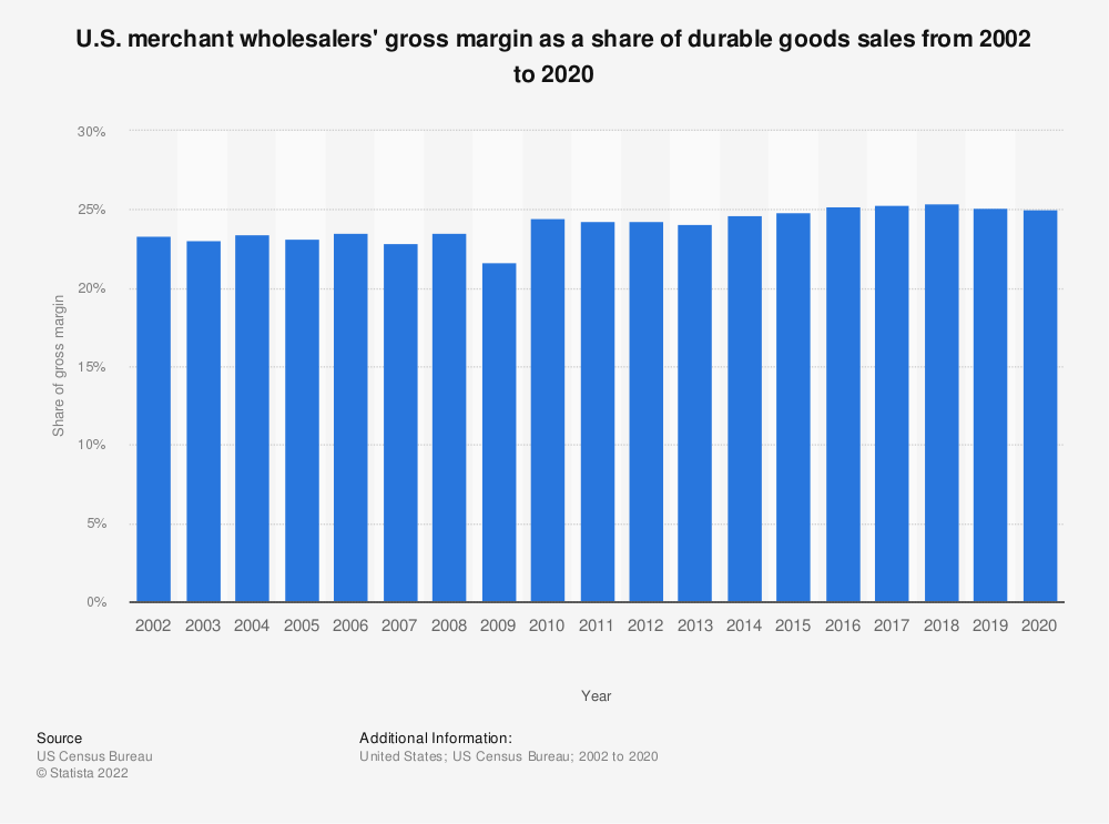 Statistic: U.S. merchant wholesalers' gross margin as a share of durable goods sales from 2002 to 2017 | Statista