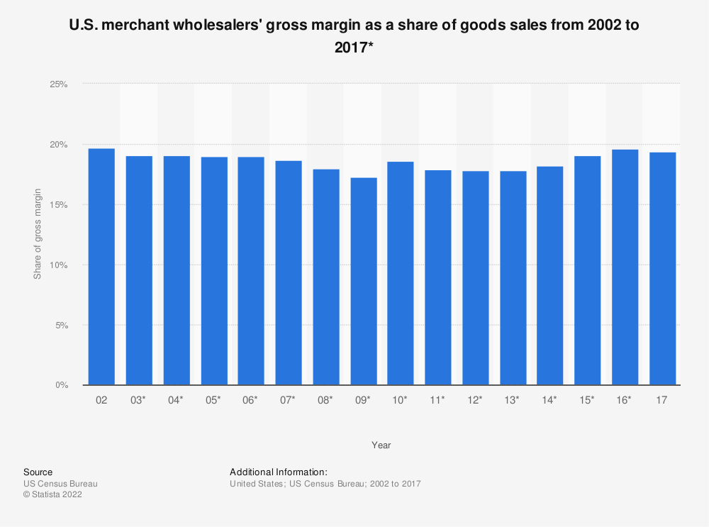 Statistic: U.S. merchant wholesalers' gross margin as a share of goods sales from 2002 to 2017* | Statista