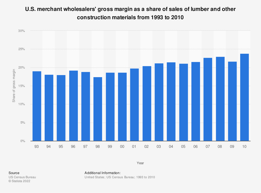 Statistic: U.S. merchant wholesalers' gross margin as a share of sales of lumber and other construction materials from 1993 to 2010 | Statista