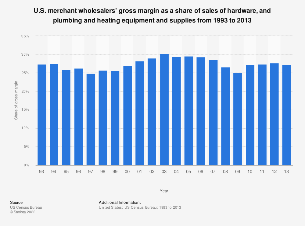 Statistic: U.S. merchant wholesalers' gross margin as a share of sales of hardware, and plumbing and heating equipment and supplies from 1993 to 2013 | Statista