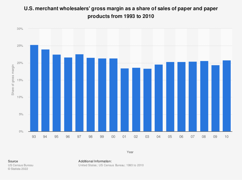 Statistic: U.S. merchant wholesalers' gross margin as a share of sales of paper and paper products from 1993 to 2010 | Statista