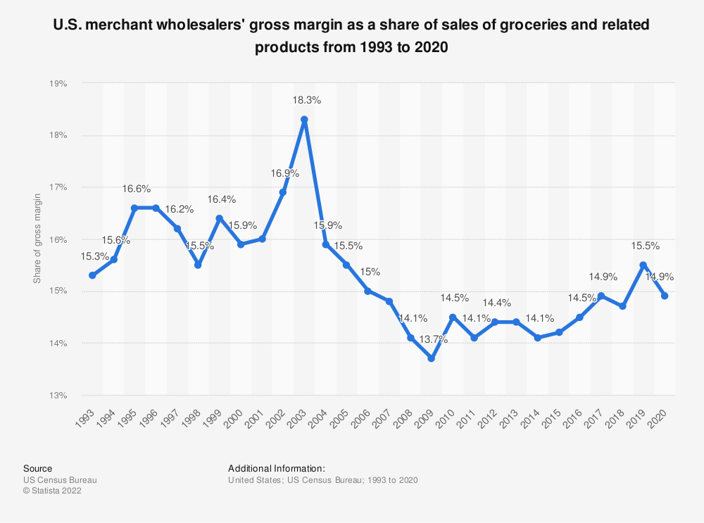 Statistic: U.S. merchant wholesalers' gross margin as a share of sales of groceries and related products from 1993 to 2017 | Statista