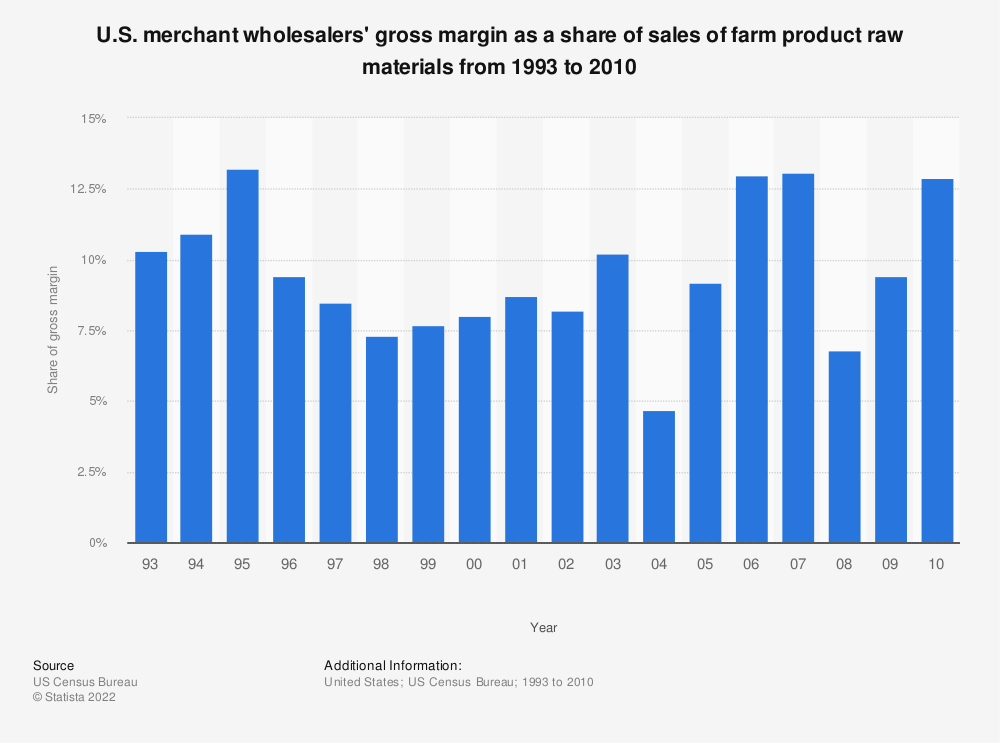 Statistic: U.S. merchant wholesalers' gross margin as a share of sales of farm product raw materials from 1993 to 2010 | Statista