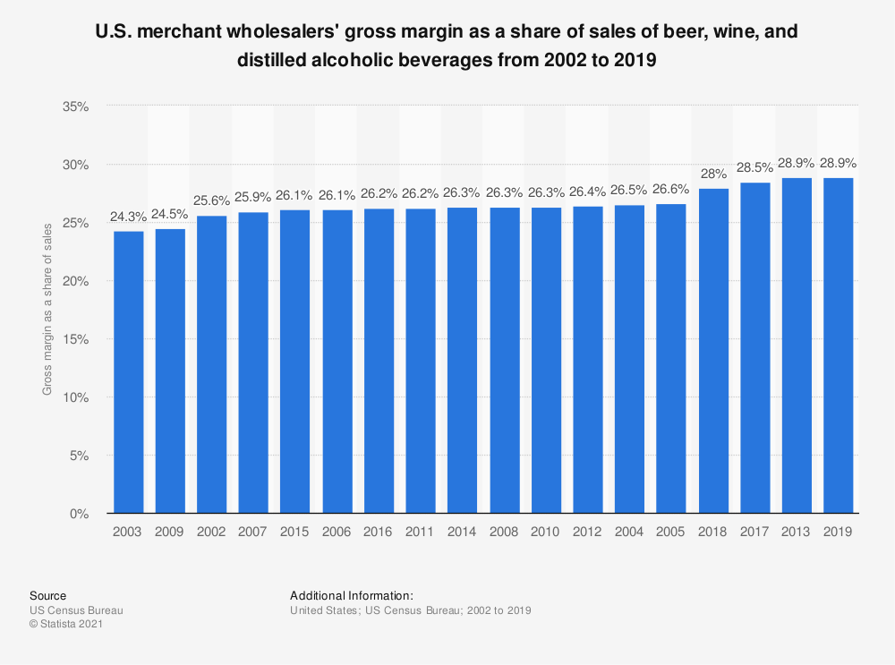 Statistic: U.S. merchant wholesalers' gross margin as a share of sales of beer, wine, and distilled alcoholic beverages from 2002 to 2017 | Statista