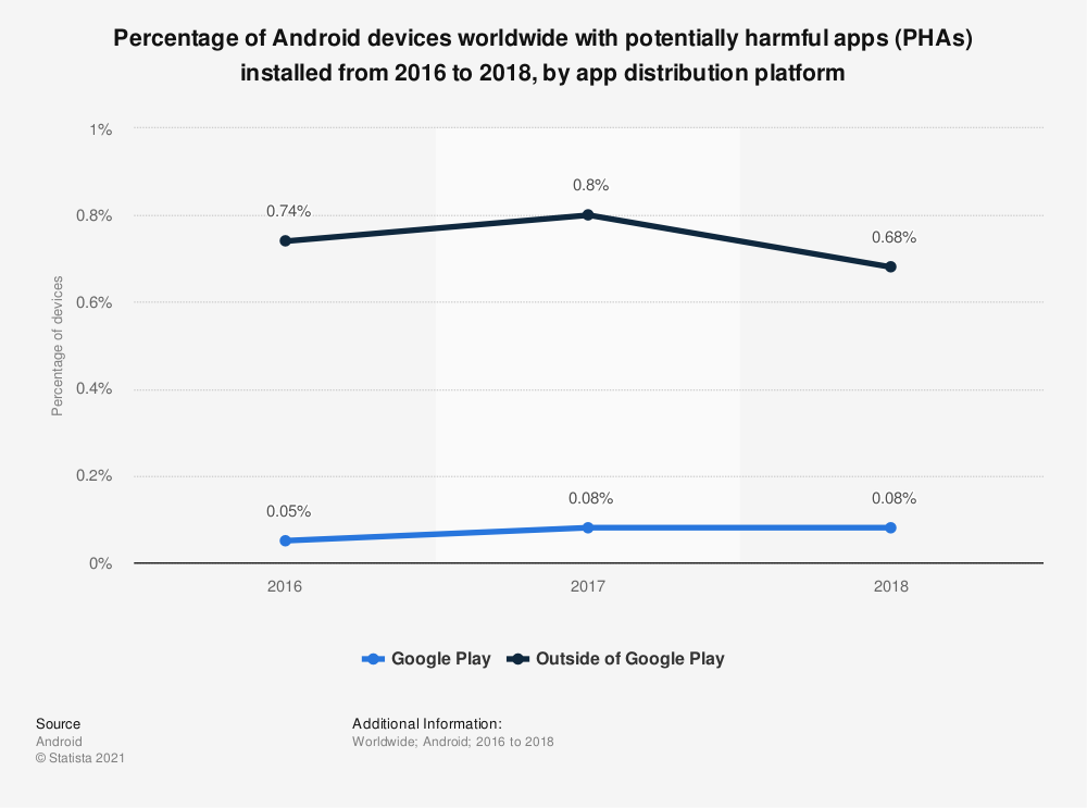 Statistic: Distribution of malware and spyware infections on mobile devices in January and June 2011 | Statista