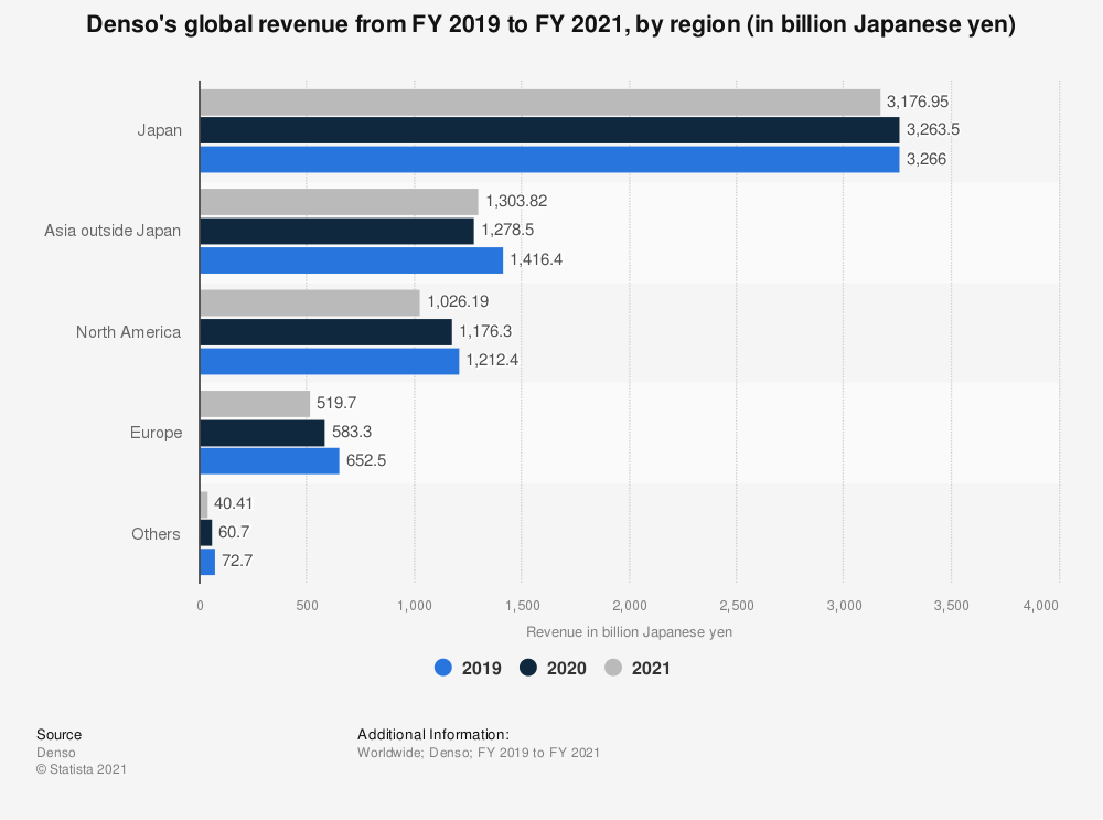 Statistic: Denso's global revenue in FY 2019 and FY 2020, by region (in billion Japanese yen) | Statista