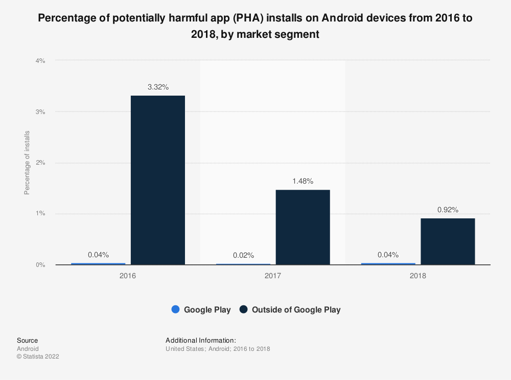 Statistic: Percentage of potentially harmful app (PHA) installs on Android devices from 2016 to 2018, by market segment | Statista