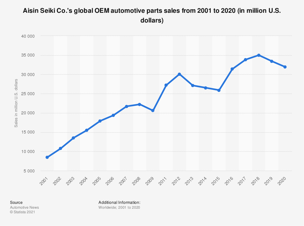 Statistic: Aisin Seiki Co.'s global OEM automotive parts sales from 2001 to 2019 (in million U.S. dollars) | Statista