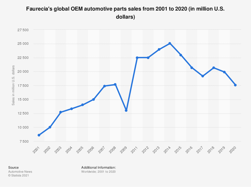 Statistic: Faurecia's global OEM automotive parts sales from 2001 to 2019 (in million U.S. dollars) | Statista
