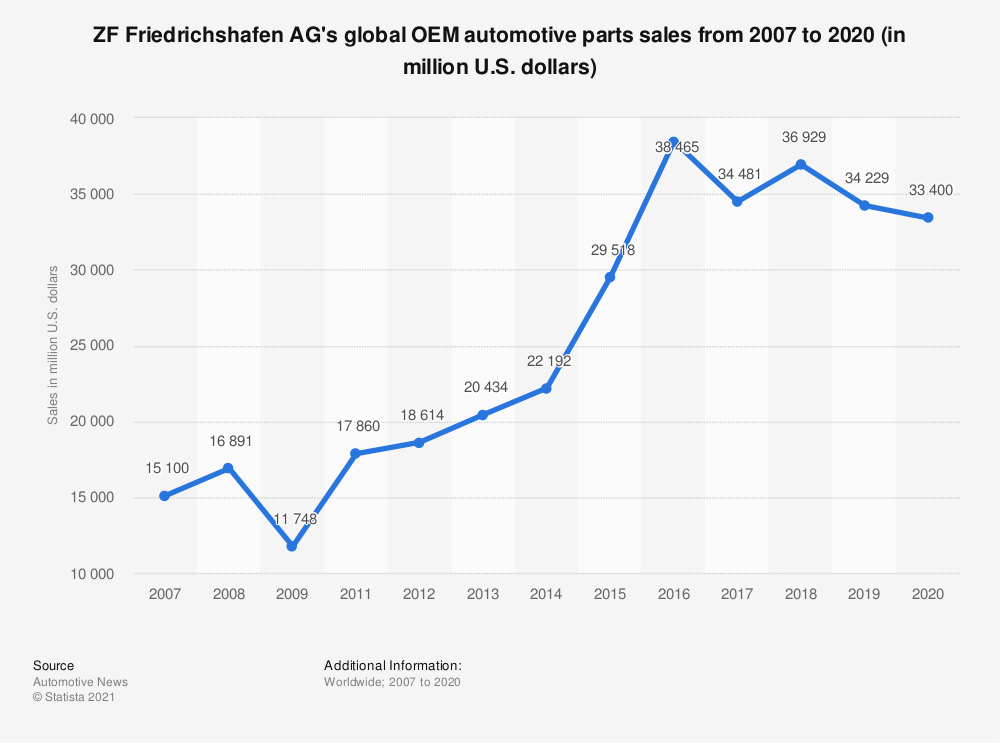 Statistic: ZF Friedrichshafen AG's global OEM automotive parts sales from 2007 to 2018 (in million U.S. dollars) | Statista