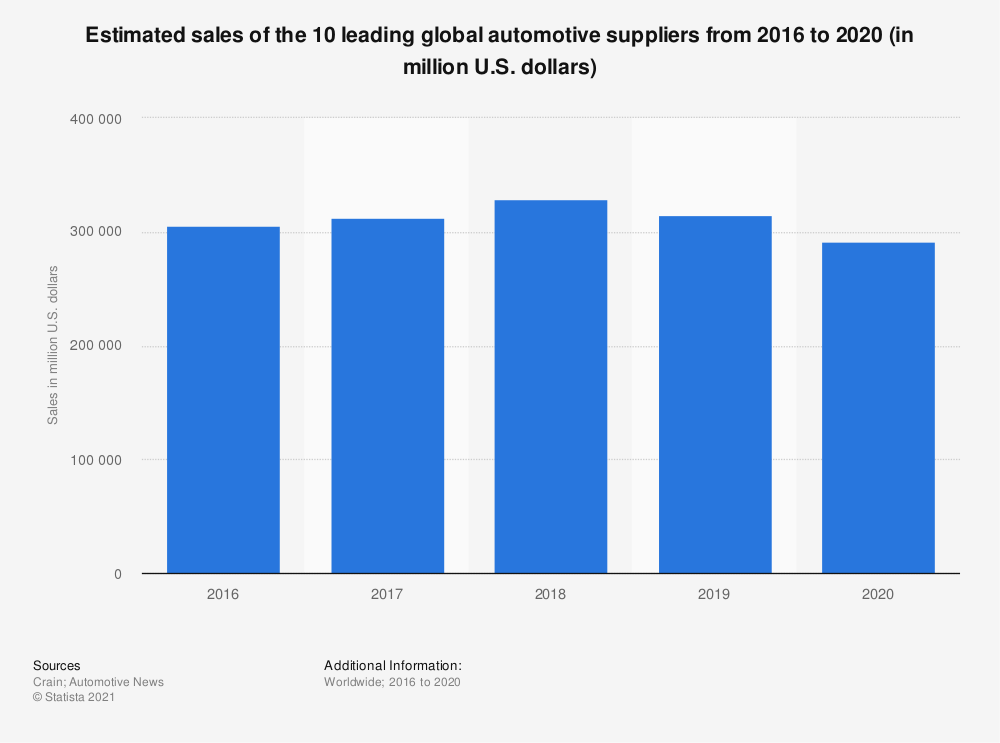 Statistic: Estimated sales of the 10 leading global automotive suppliers from 2015 to 2018 (in million U.S. dollars) | Statista
