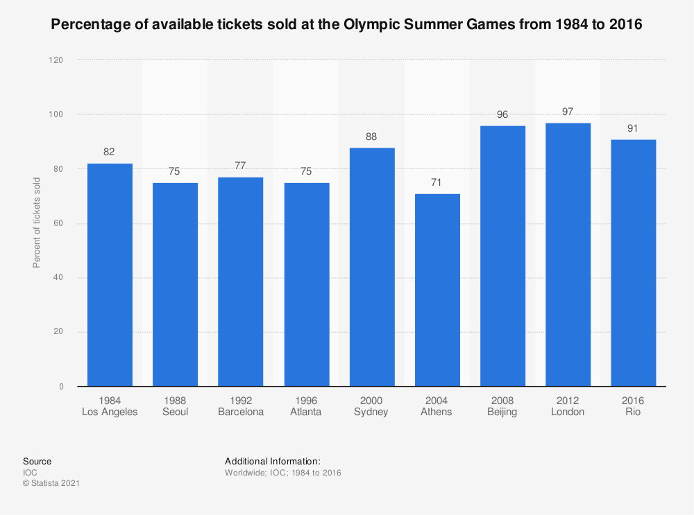 Statistic: Percentage of available tickets sold at the Olympic Summer Games from 1984 to 2016 | Statista