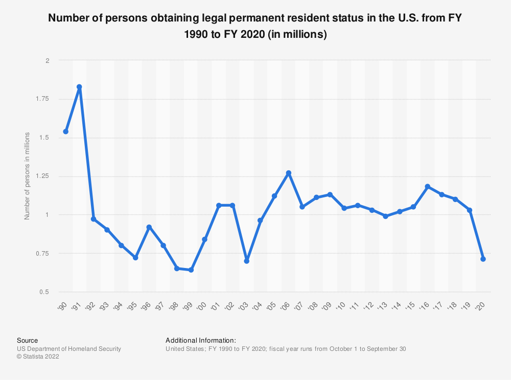 Statistic: Number of persons obtaining legal permanent resident status in the U.S. from FY 1990 to FY 2018 (in millions) | Statista