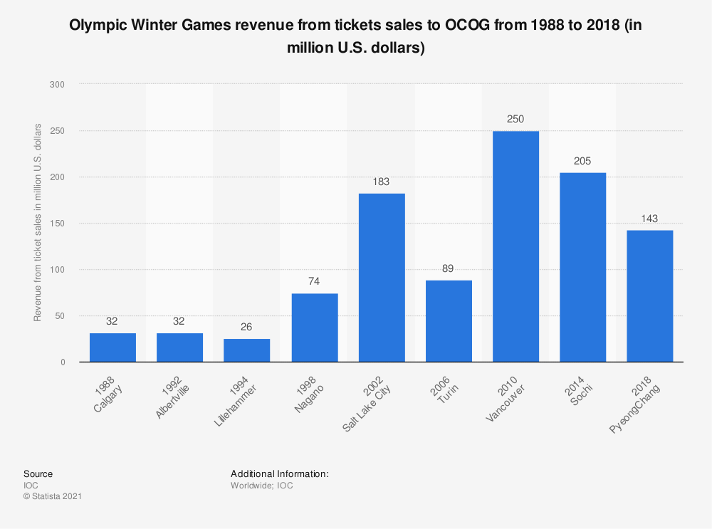 Statistic: Olympic Winter Games revenue from tickets sales to OCOG from 1988 to 2014 (in million U.S. dollars) | Statista