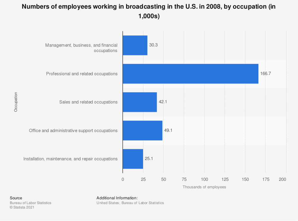 Statistic: Numbers of employees working in broadcasting in the U.S. in 2008, by occupation (in 1,000s) | Statista