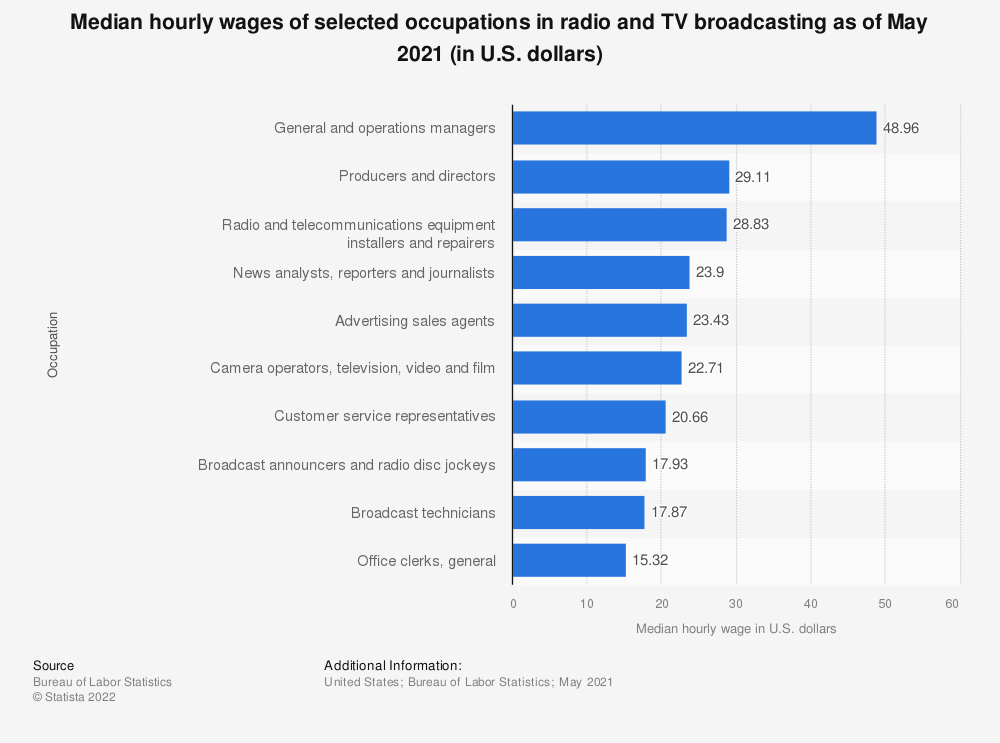 Statistic: Median hourly wages of selected occupations in radio and TV broadcasting as of May 2017 (in U.S. dollars) | Statista
