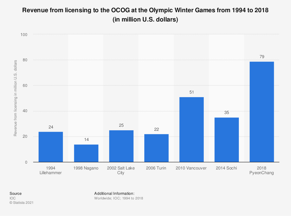 Statistic: Revenue from licensing to the OCOG at the Olympic Winter Games from 1994 to 2018 (in million U.S. dollars) | Statista