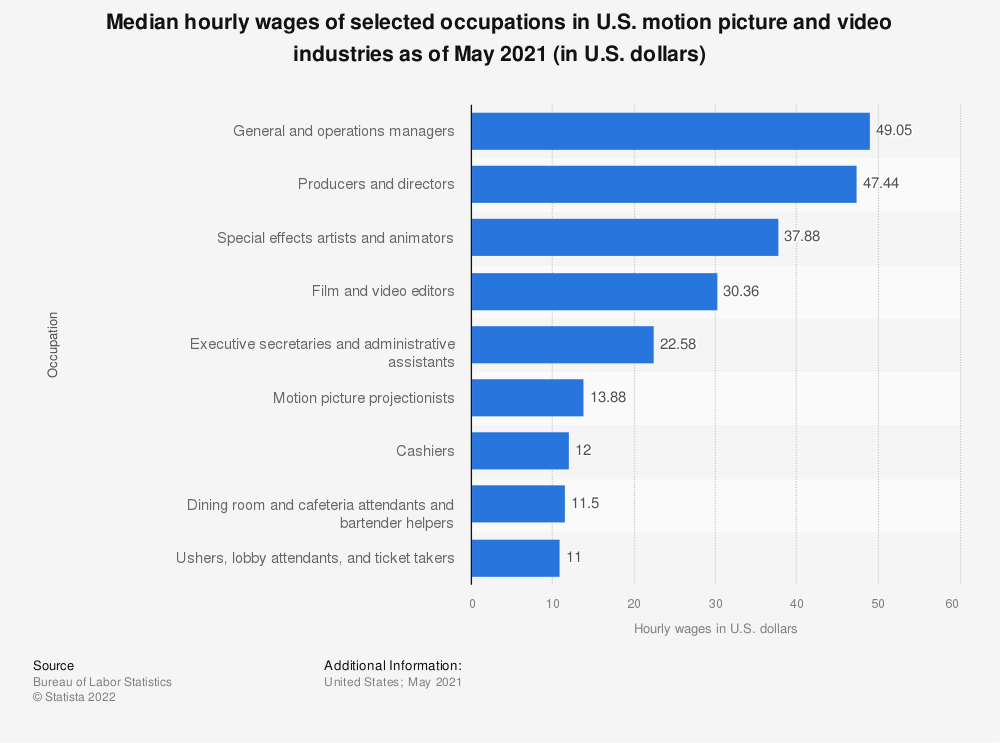 Statistic: Median hourly wages of selected occupations in U.S. motion picture and video industries as of May 2018 (in U.S. dollars) | Statista