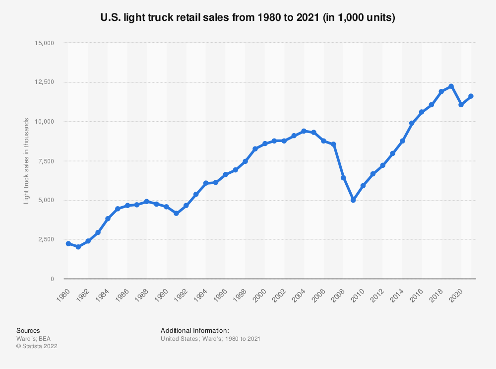 Statistic: U.S. light truck retail sales from 1980 to 2018 (in 1,000 units) | Statista