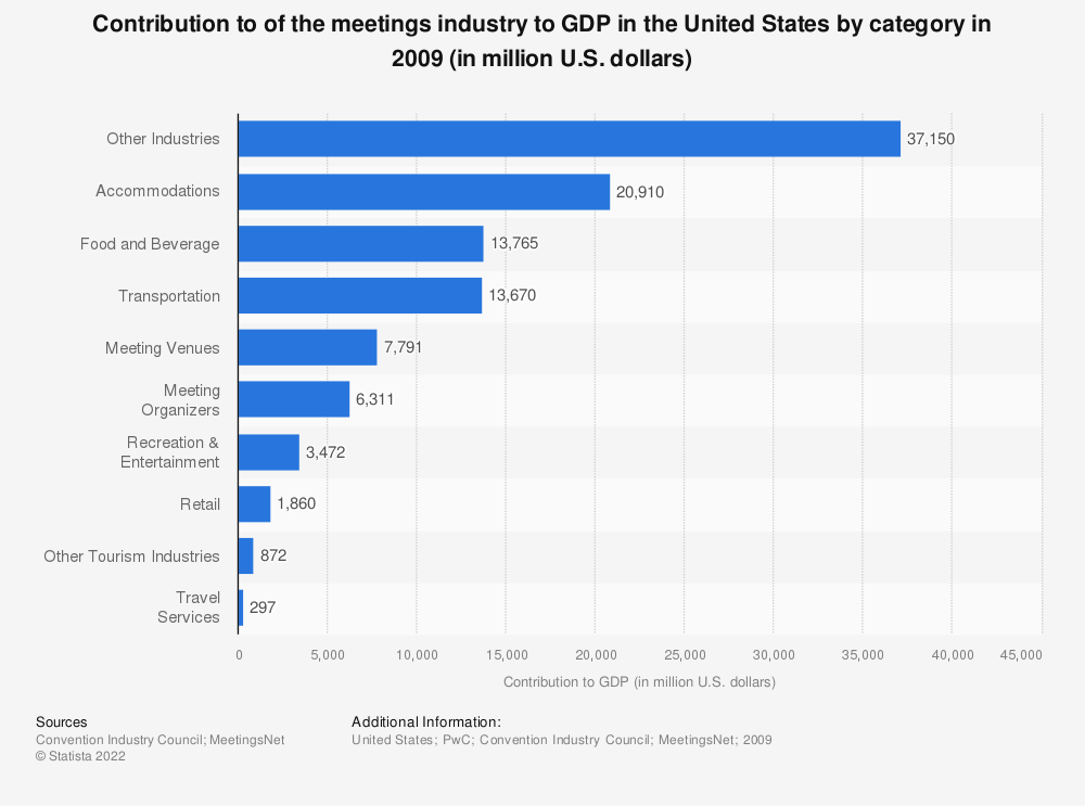 Statistic: Contribution to GDP* of the U.S. meetings industry by sector in 2009 (in million U.S. dollars) | Statista