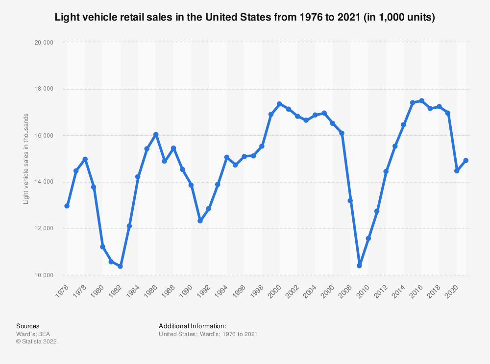 Statistic: Light vehicle retail sales in the United States from 1977 to 2017 (in 1,000 units) | Statista