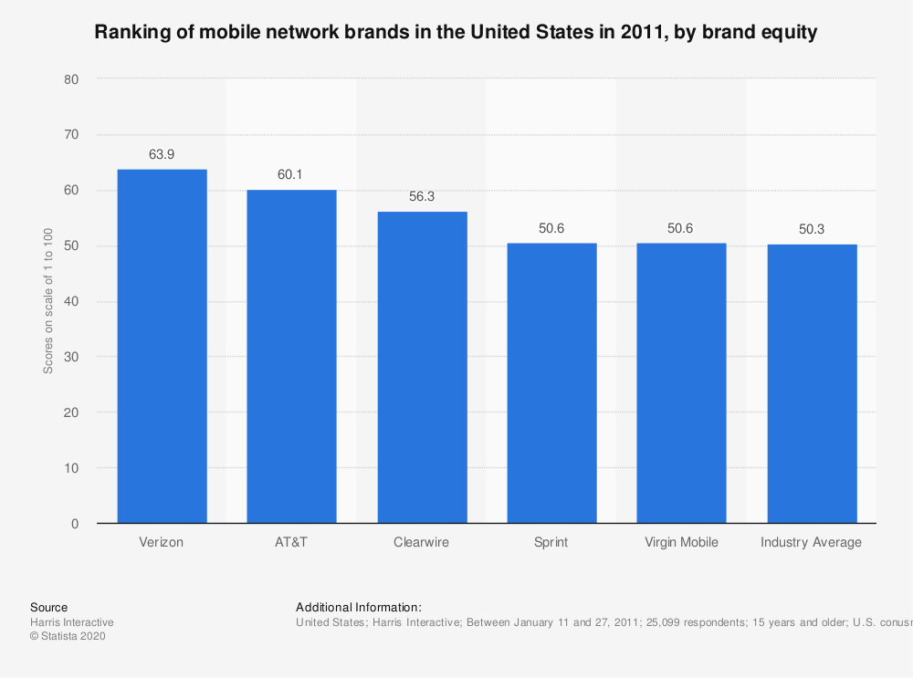 Statistic: Ranking of mobile network brands in the United States in 2011, by brand equity   Statista