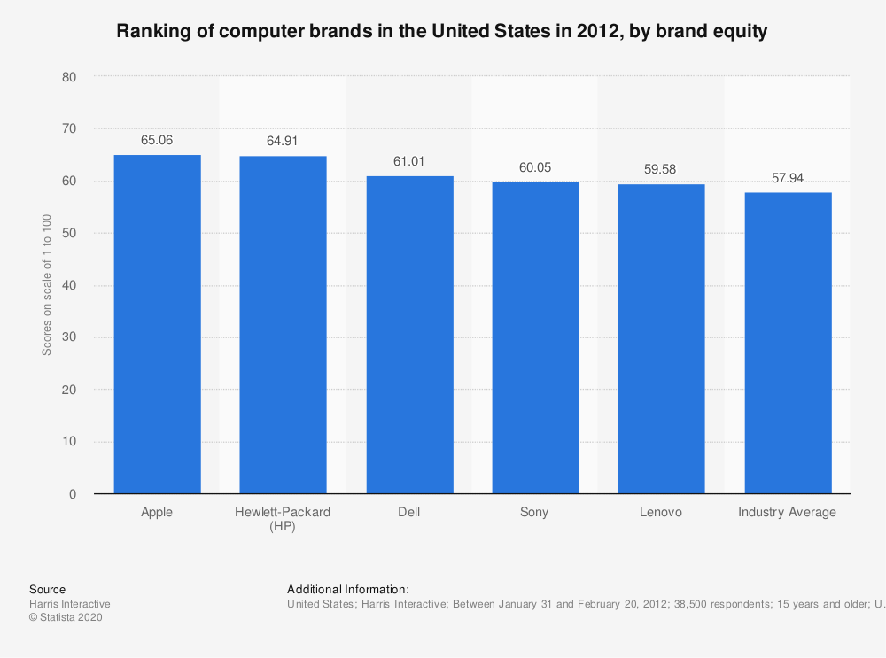 Statistic: Ranking of computer brands in the United States in 2012, by brand equity | Statista