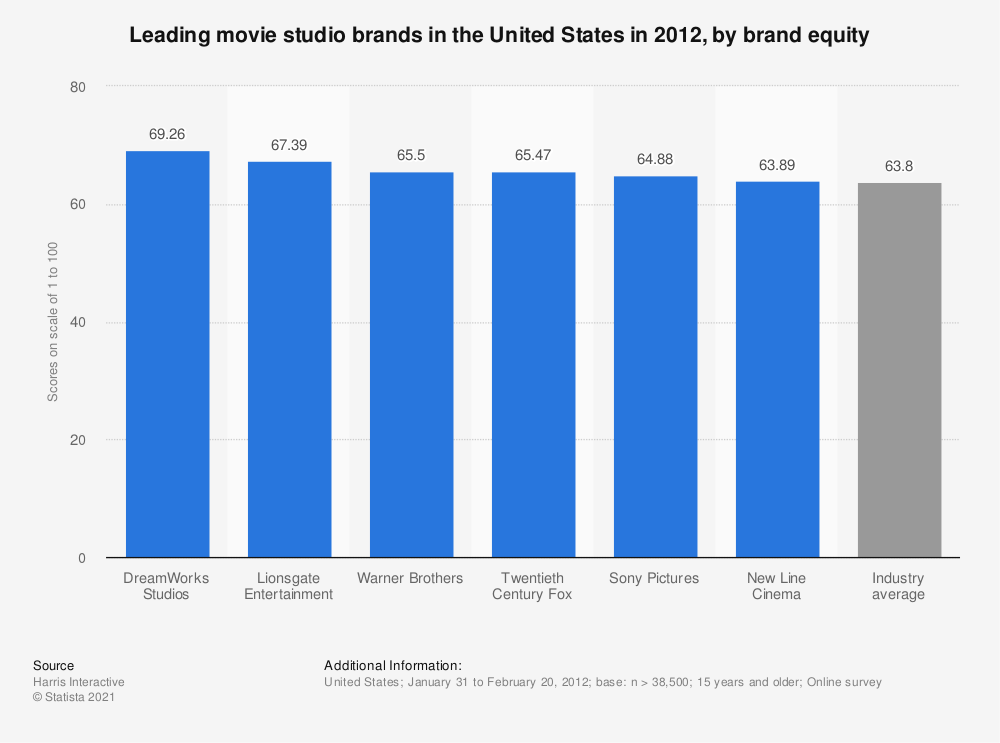 Statistic: Leading movie studio brands in the United States in 2012, by brand equity   Statista